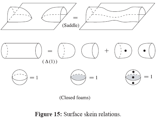 generalized-theory-applications-Surface-skein-relations
