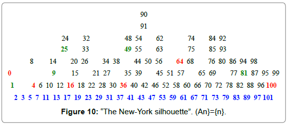 generalized-theory-applications-The-New-York-silhouette