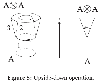 generalized-theory-applications-Upside-down-operation