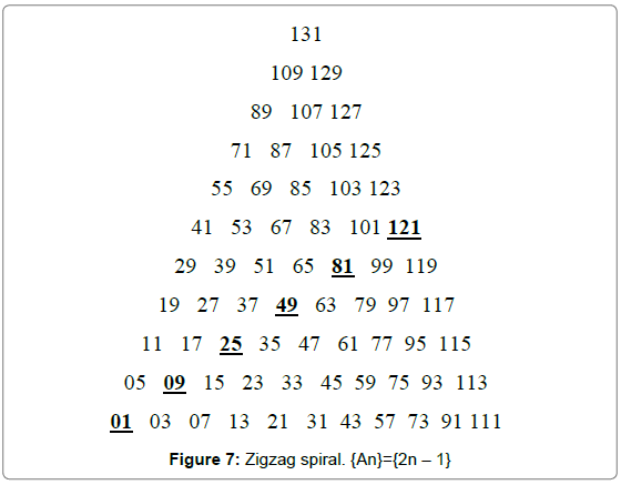 generalized-theory-applications-Zigzag-spiral