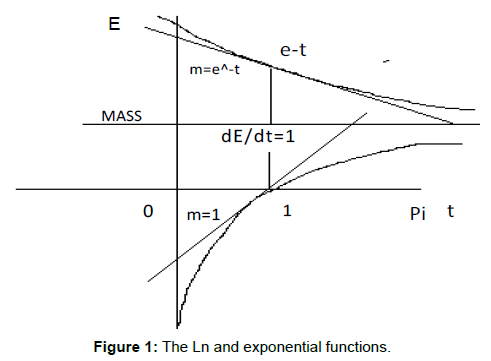 generalized-theory-applications-exponential-functions