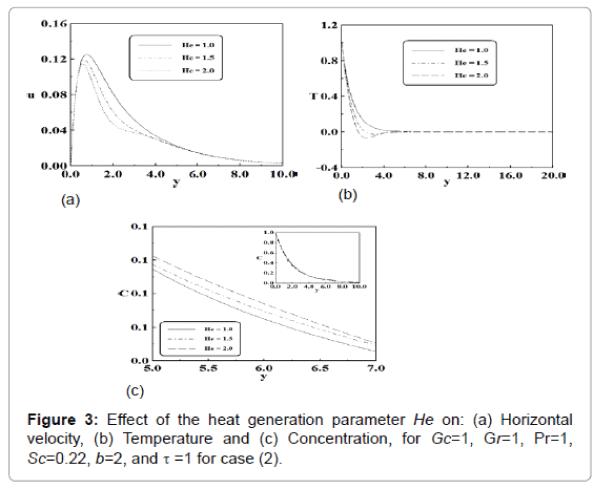 generalized-theory-applications-heat-generation-parameter