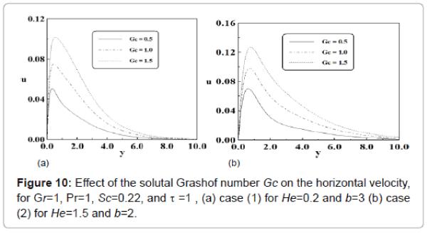 generalized-theory-applications-horizontal-velocity