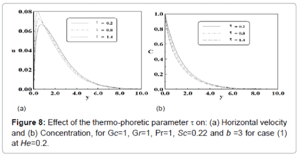 generalized-theory-applications-thermo-phoretic-parameter