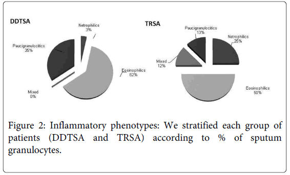 genetic-syndromes-gene-therapy-Inflammatory-phenotypes