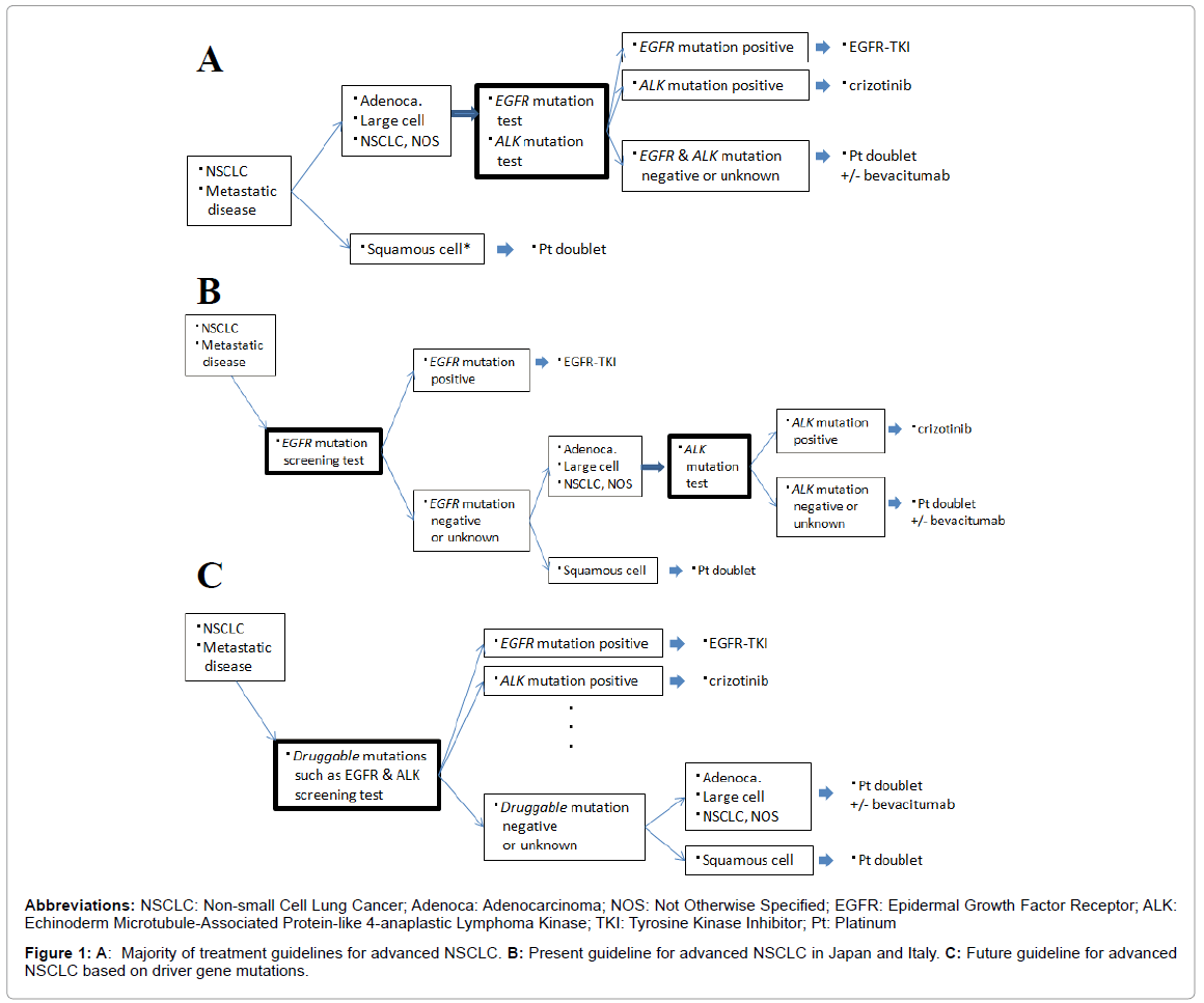 genetic-syndromes-gene-therapy-Present-guideline