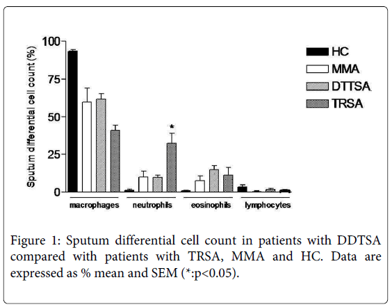 genetic-syndromes-gene-therapy-compared-patients