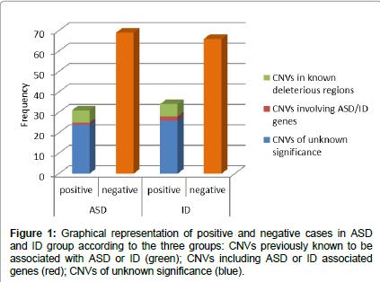 genetic-syndromes-positive-negative