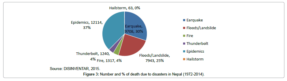 geography-natural-disasters-death