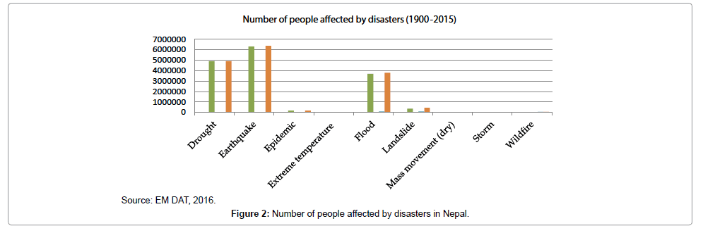 geography-natural-disasters-disasters