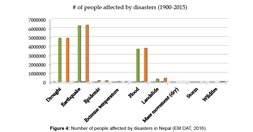 Nepal Prone To Natural Disasters