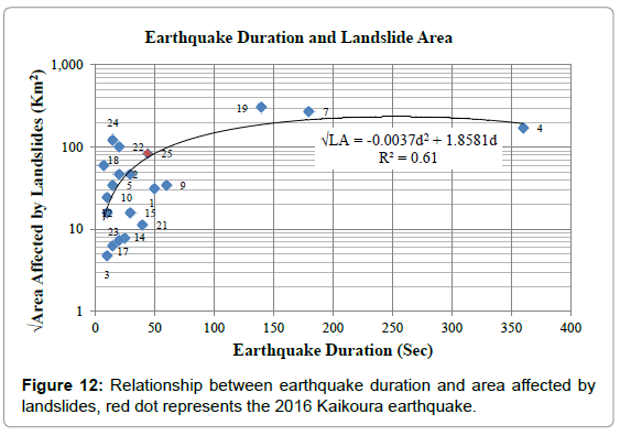 geography-natural-disasters-relationship-earthquake-affected