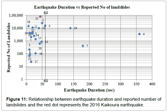 geography-natural-disasters-relationship-earthquake-reported