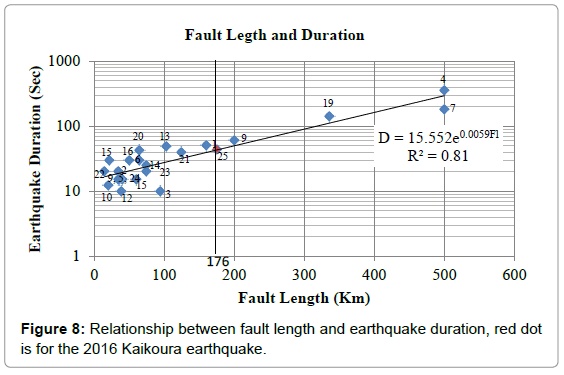 geography-natural-disasters-relationship-fault-length