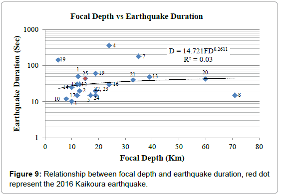 geography-natural-disasters-relationship-focal-depth