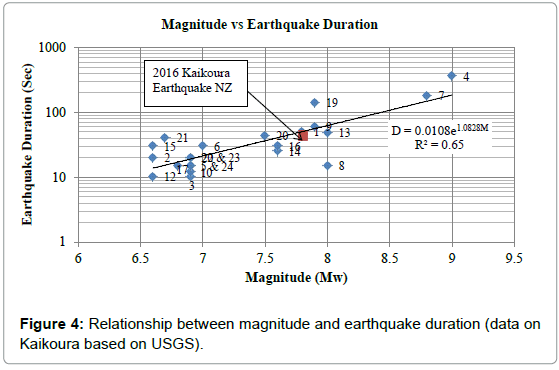 geography-natural-disasters-relationship-kaikoura-usgs