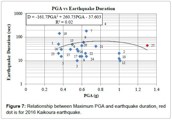 geography-natural-disasters-relationship-maximum-pga