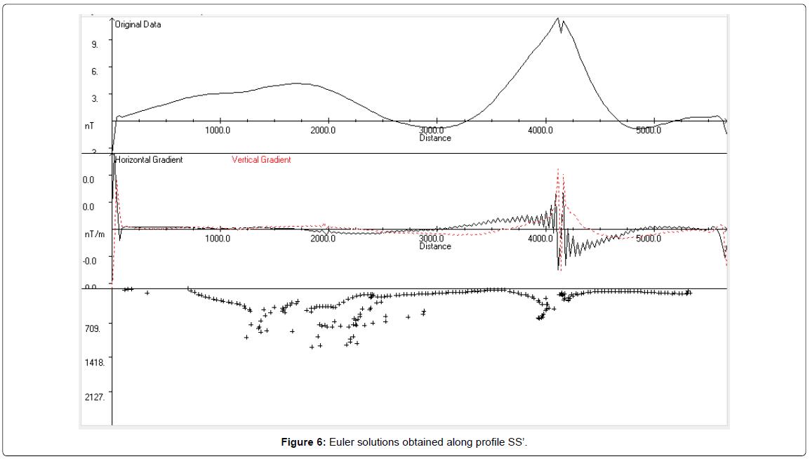 geology-geosciences-Euler-solutions