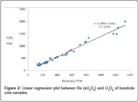 geology-geosciences-Linear-regression