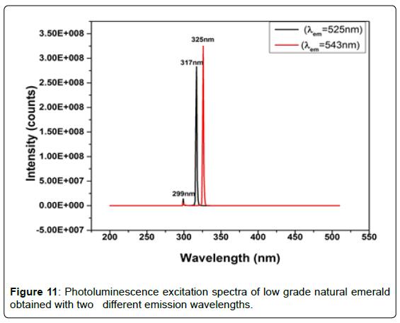 geology-geosciences-Photoluminescence-excitation-spectra