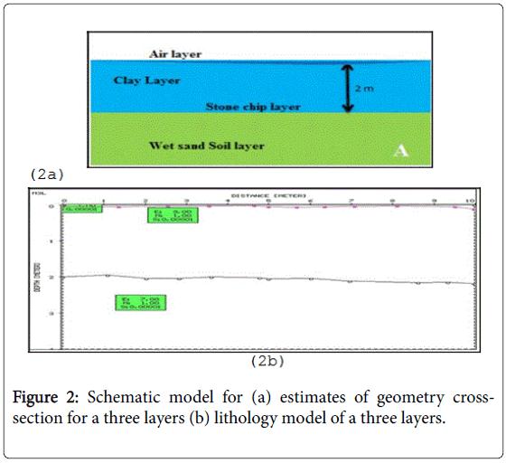 Forward Modeling of Ground Penetrating Radar for the Reconstruction ...