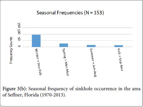 geology-geosciences-Seasonal-frequency