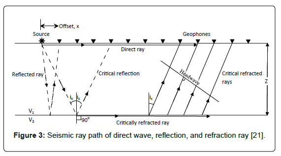 geology-geosciences-Seismic-ray-path