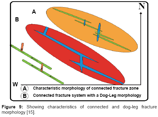 geology-geosciences-Showing-characteristics-connected-dog-leg-fracture