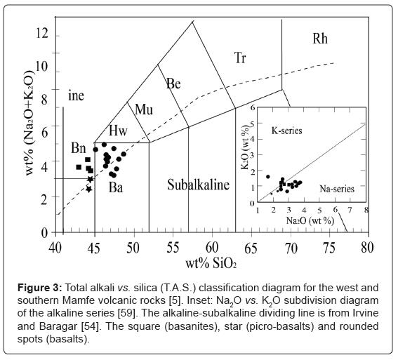 geology-geosciences-Total-alkali-silica