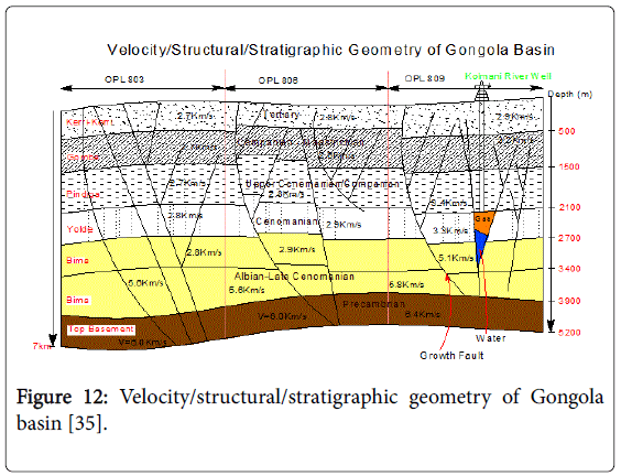 geology-geosciences-Velocity-structural-stratigraphic