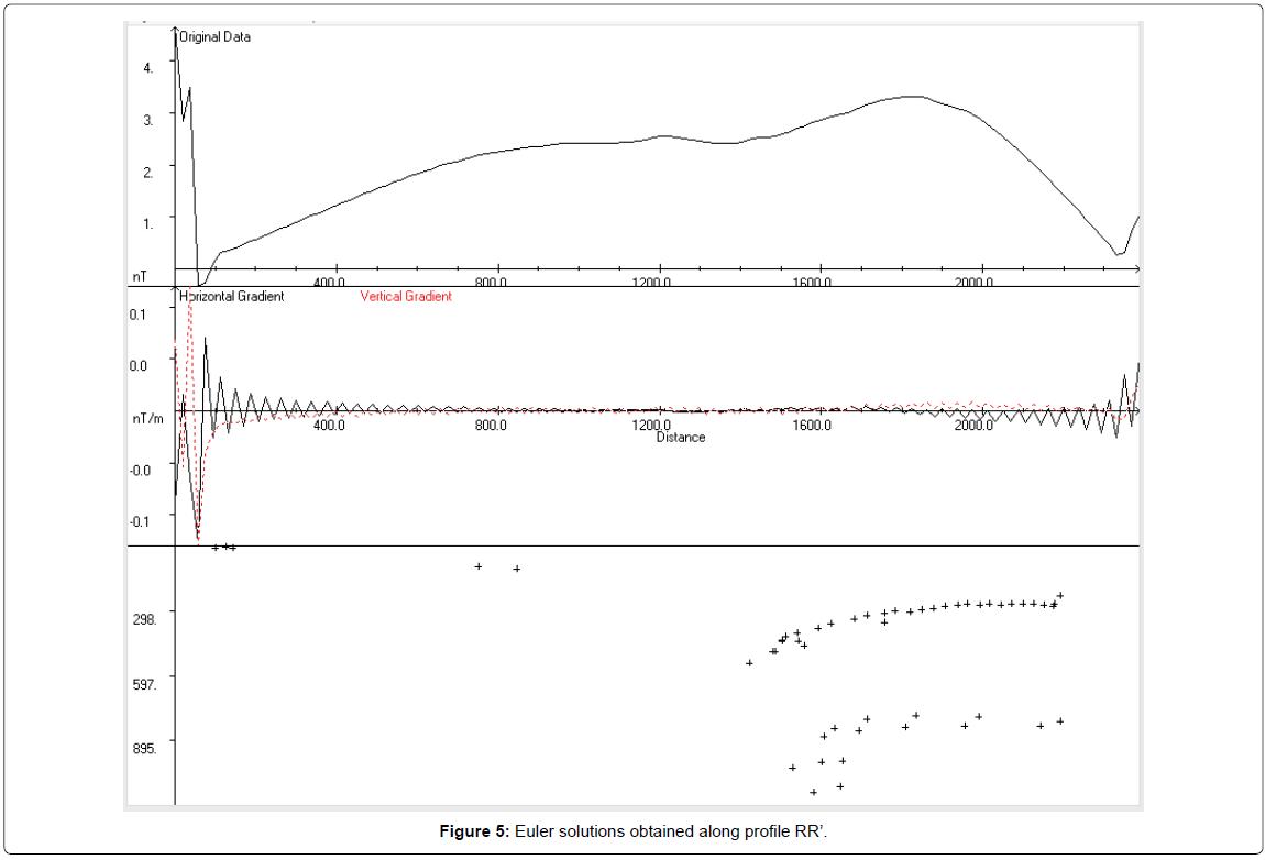 geology-geosciences-along-profile