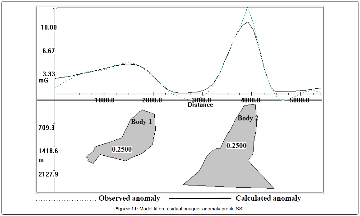 geology-geosciences-anomaly-profile