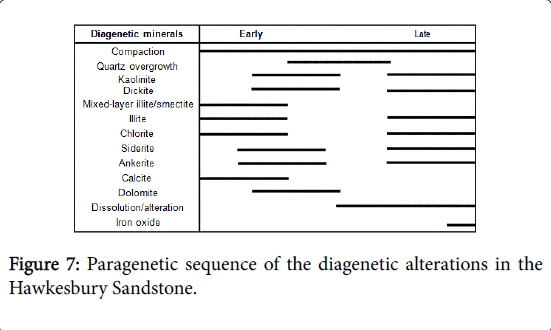 geology-geosciences-diagenetic-alterations