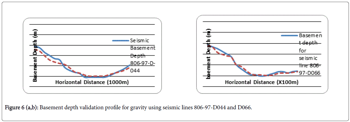 geology-geosciences-gravity-seismic-lines