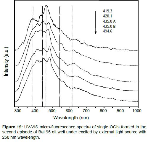 geology-geosciences-micro-fluorescence-spectra-single