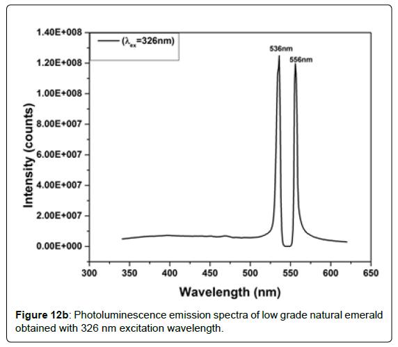 geology-geosciences-obtained-excitation-wavelength