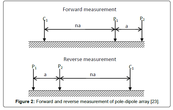 geology-geosciences-pole-dipole-array