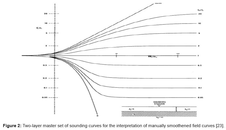 geology-geosciences-sounding-curves