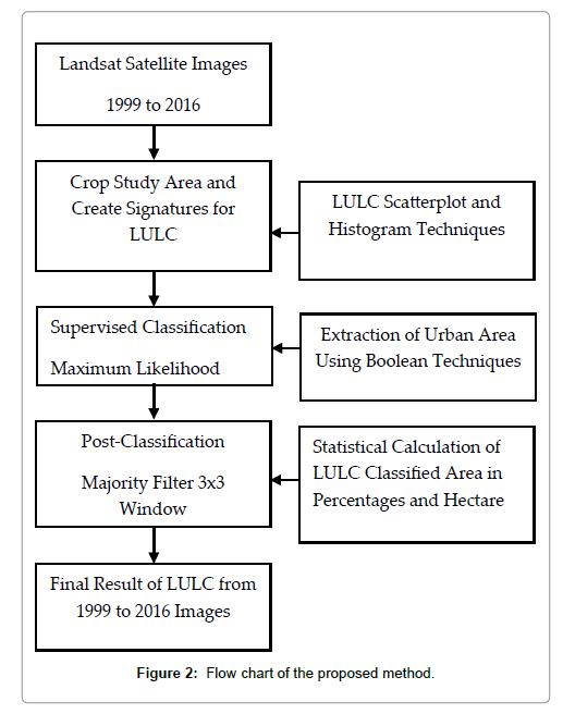 geophysics-remote-sensing-Flow-chart-proposed-method
