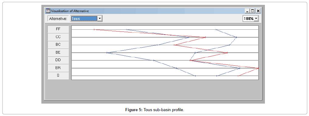 geophysics-remote-sensing-Tous-sub-basin