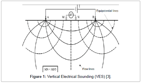 geophysics-remote-sensing-Vertical-Electrical-Sounding