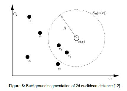 geophysics-remote-sensing-euclidean-distance