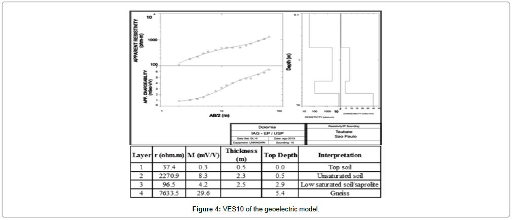 geophysics-remote-sensing-geoelectric-model