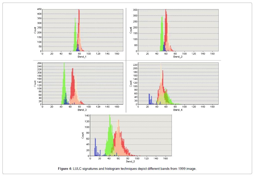 geophysics-remote-sensing-signatures-histogram-techniques