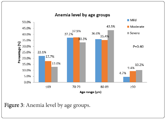 anemia and confusion in elderly