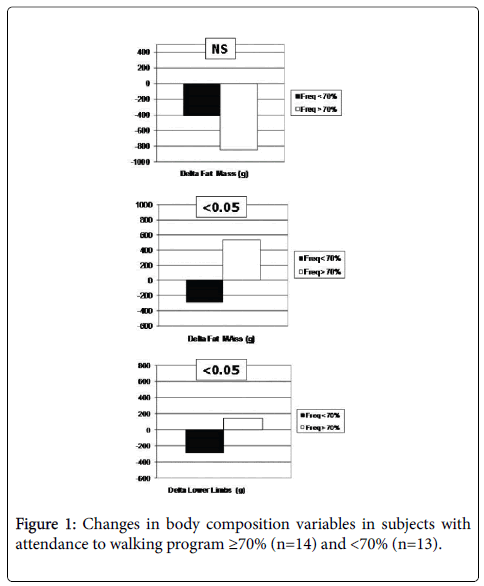 gerontology-geriatric-research-Changes-body-composition-variables