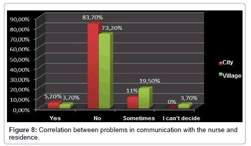 gerontology-geriatric-research-Correlation