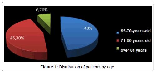 gerontology-geriatric-research-Distribution