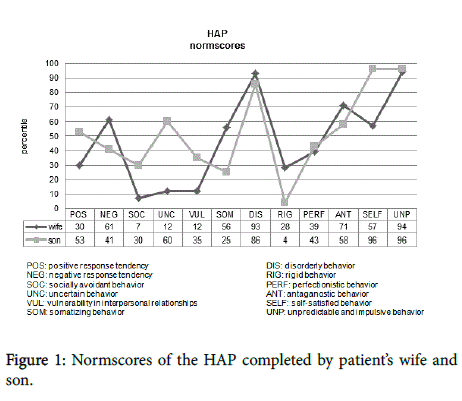 gerontology-geriatric-research-Normscores-HAP
