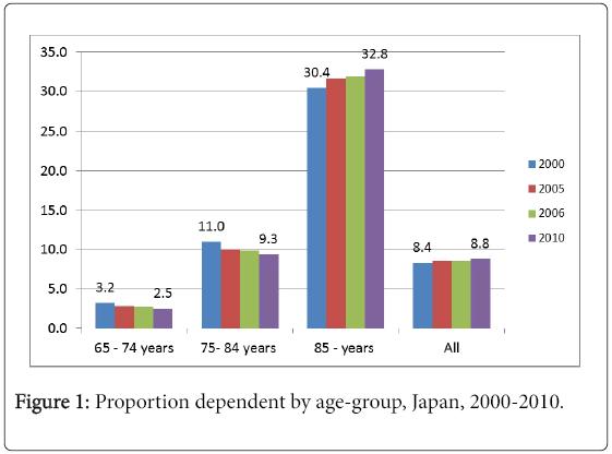 gerontology-geriatric-research-Proportion-dependent-Japan